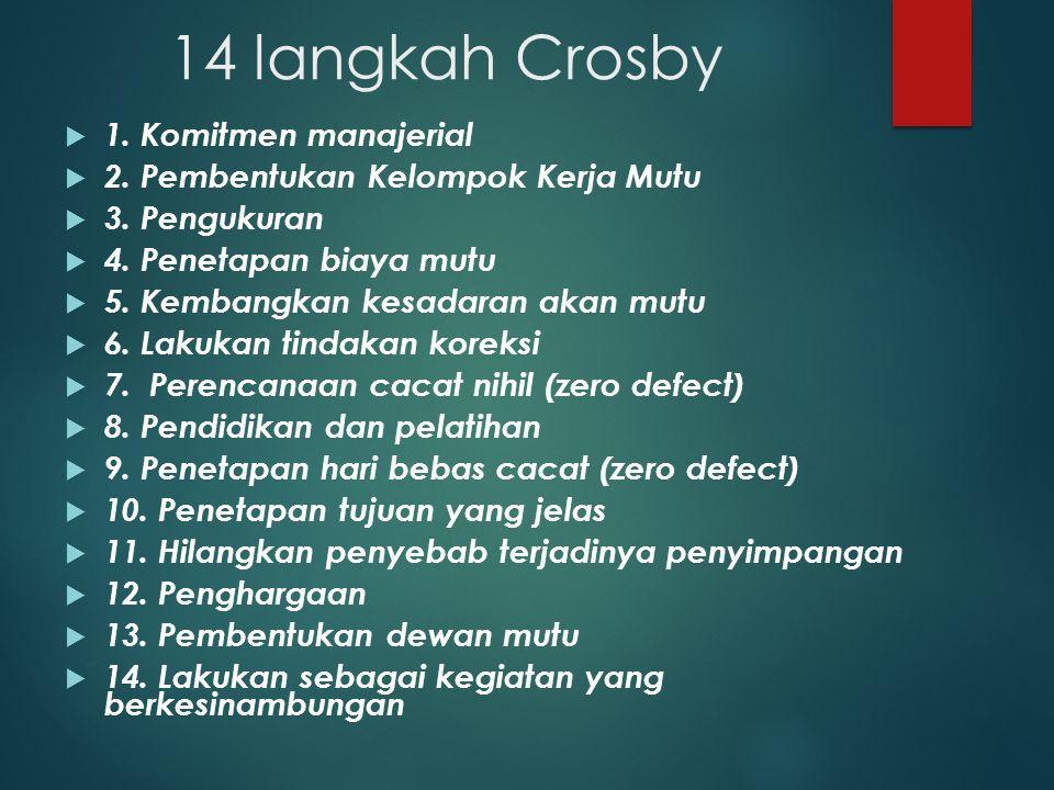 14 langkah Crosby 1. Komitmen manajerial