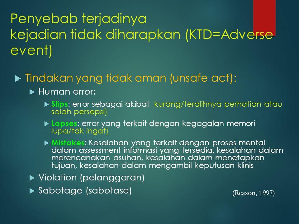 Penyebab terjadinya kejadian tidak diharapkan (KTD=Adverse event)
