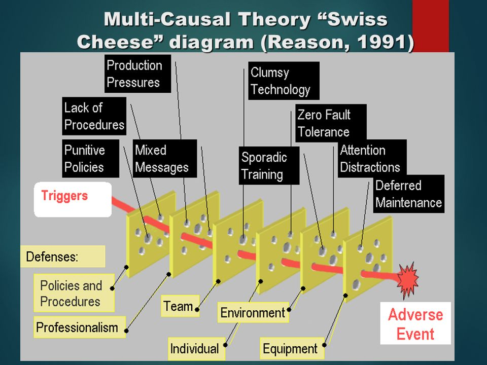 Multi-Causal Theory Swiss Cheese diagram (Reason, 1991)