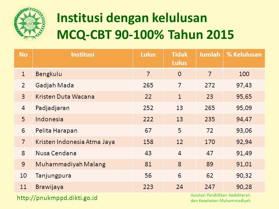 Institusi dengan kelulusan MCQ-CBT 90-100% Tahun 2015