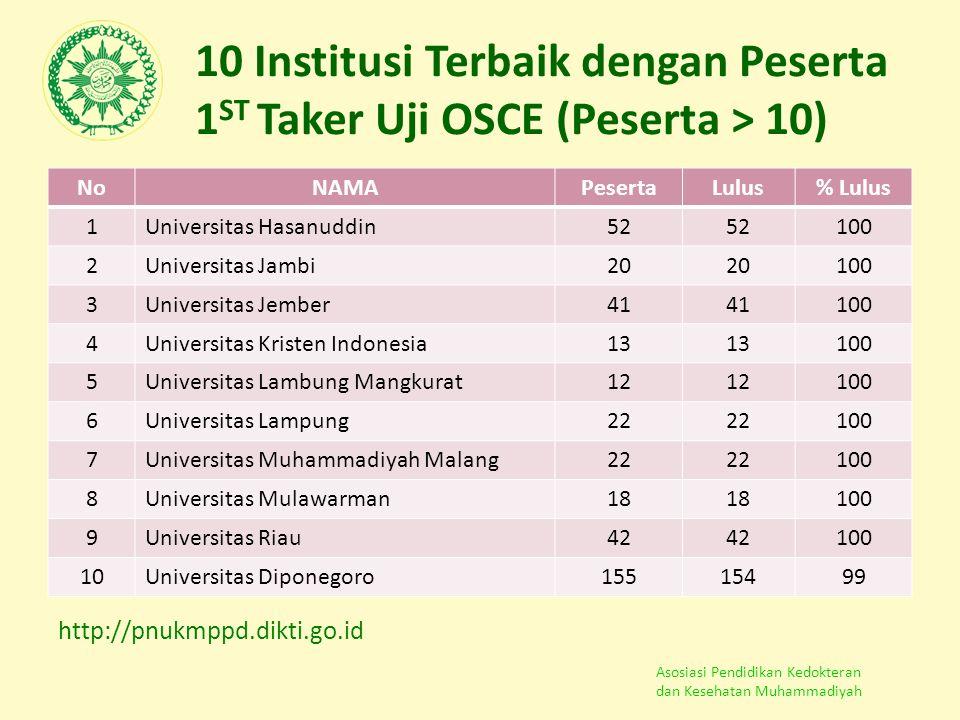 10 Institusi Terbaik dengan Peserta 1ST Taker Uji OSCE (Peserta > 10)