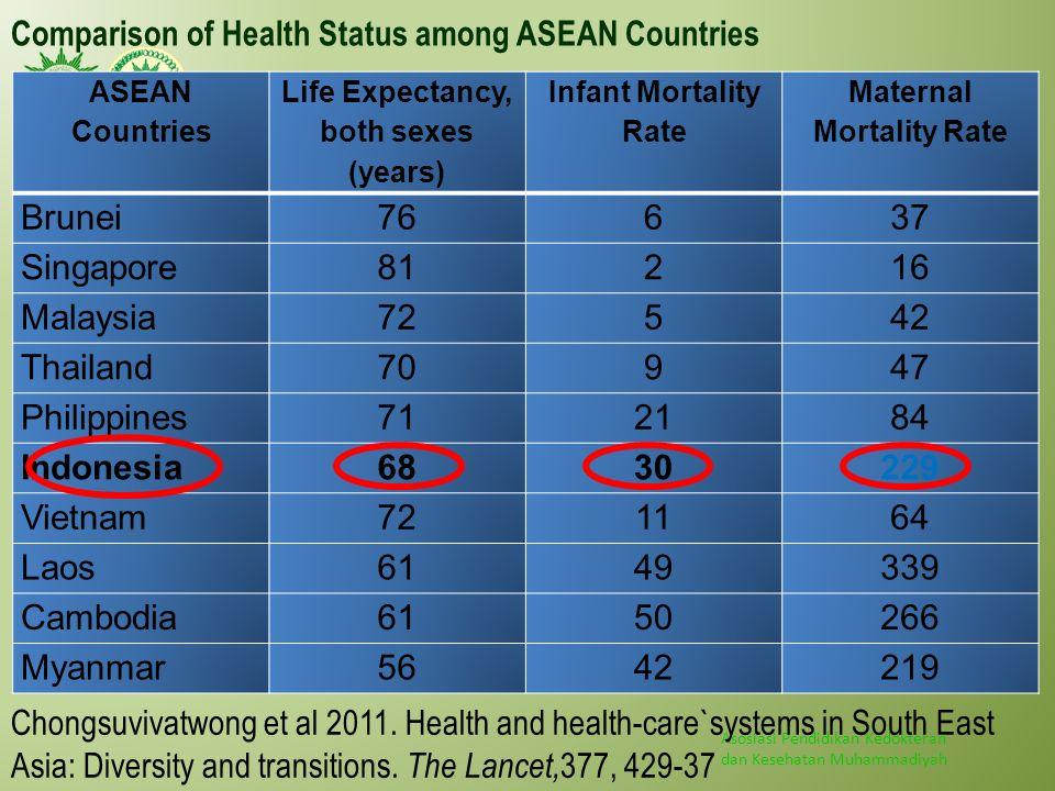Comparison of Health Status among ASEAN Countries