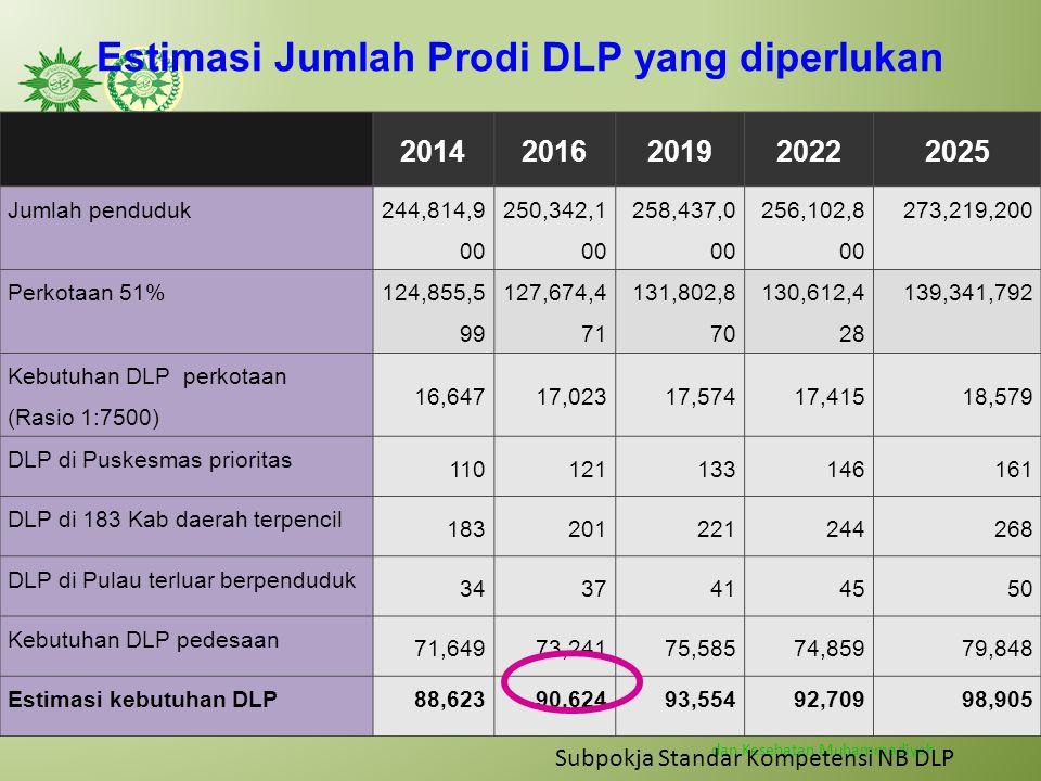 Estimasi Jumlah Prodi DLP yang diperlukan