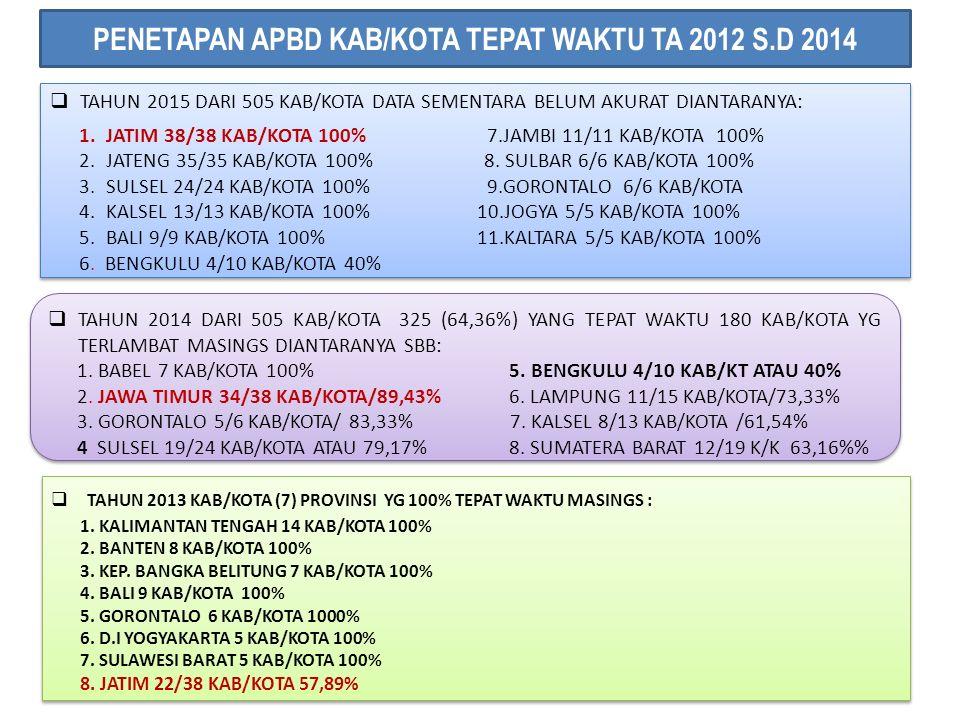 PENETAPAN APBD KAB/KOTA TEPAT WAKTU TA 2012 S.D 2014