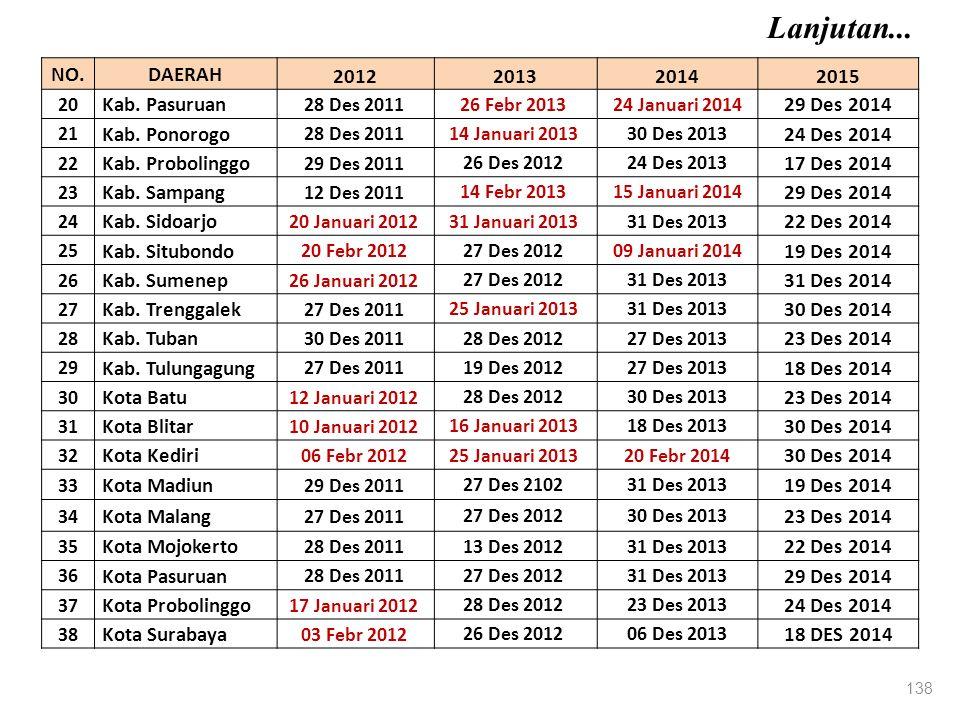 Lanjutan... NO. DAERAH 2012 2013 2014 2015 Kab. Pasuruan 29 Des 2014