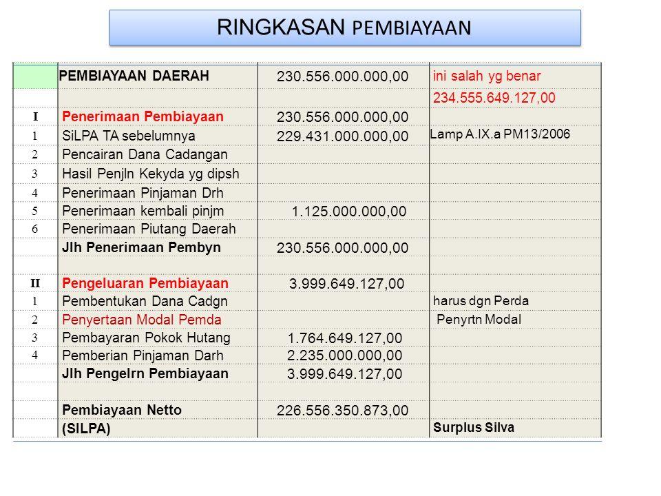 RINGKASAN PEMBIAYAAN PEMBIAYAAN DAERAH. 230.556.000.000,00. ini salah yg benar. 234.555.649.127,00.