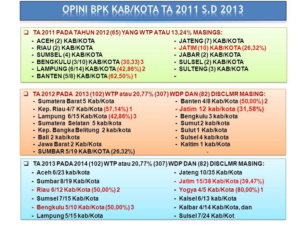 OPINI BPK KAB/KOTA TA 2011 S.D 2013