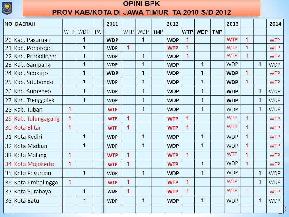PROV KAB/KOTA DI JAWA TIMUR TA 2010 S/D 2012