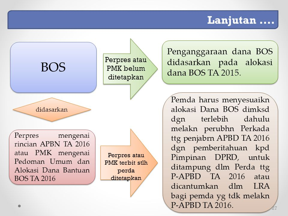 Lanjutan .... BOS. Penganggaraan dana BOS didasarkan pada alokasi dana BOS TA 2015. Perpres atau PMK belum ditetapkan.