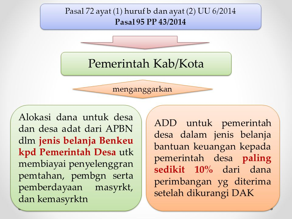 Pasal 72 ayat (1) huruf b dan ayat (2) UU 6/2014