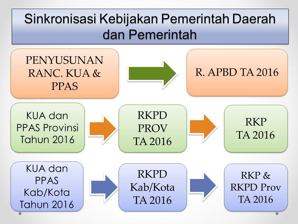 Sinkronisasi Kebijakan Pemerintah Daerah dan Pemerintah