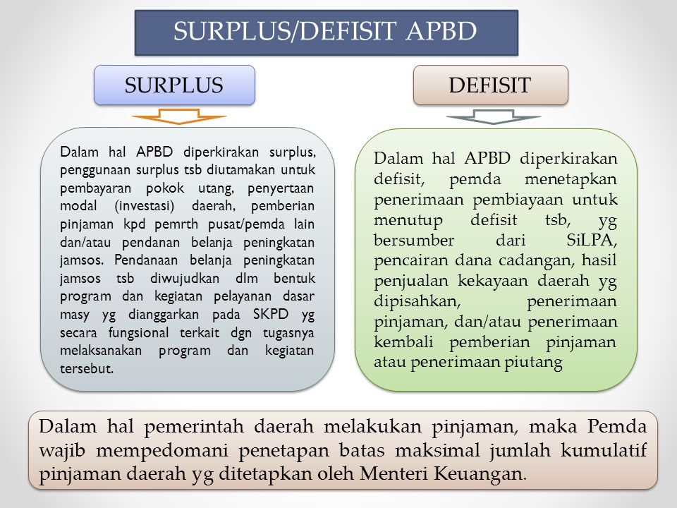 SURPLUS/DEFISIT APBD SURPLUS DEFISIT