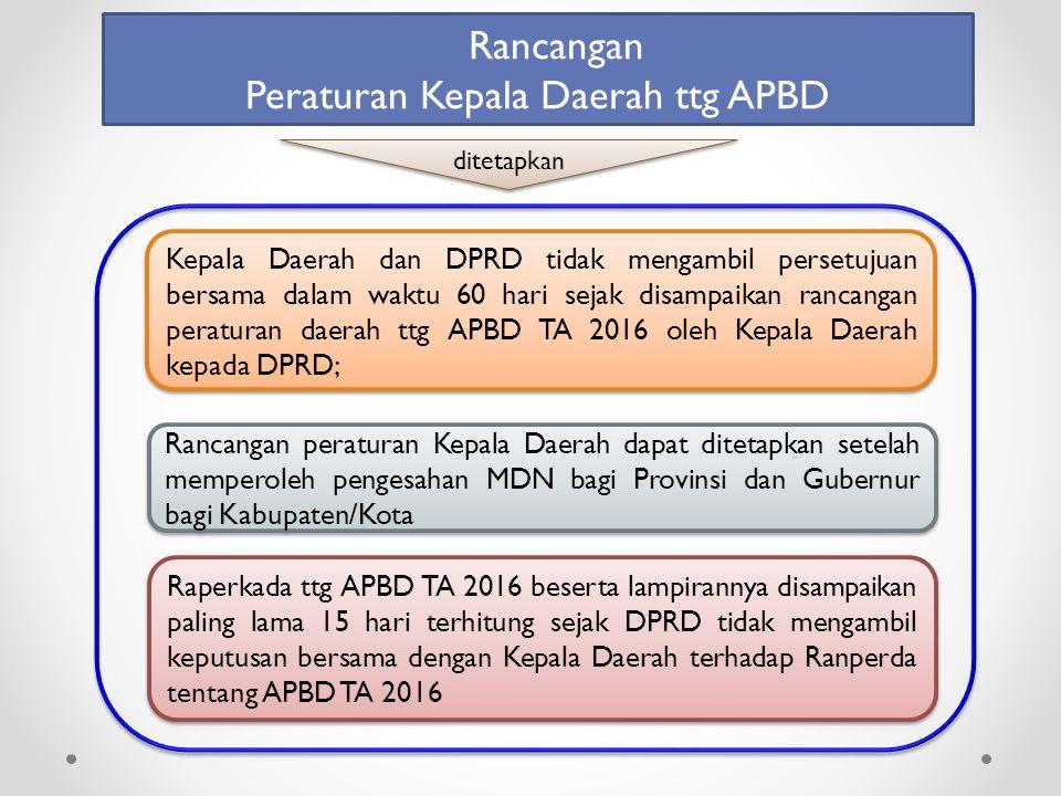 Peraturan Kepala Daerah ttg APBD