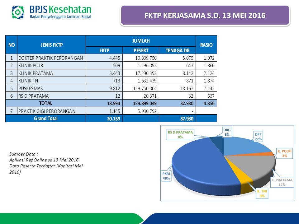 FKTP KERJASAMA S.D. 13 MEI 2016 Sumber Data :