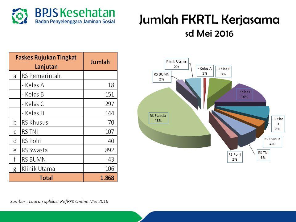 Jumlah FKRTL Kerjasama sd Mei 2016