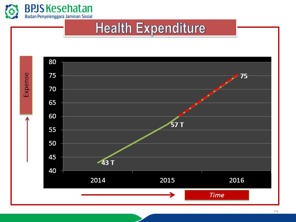 Health Expenditure Expense Time