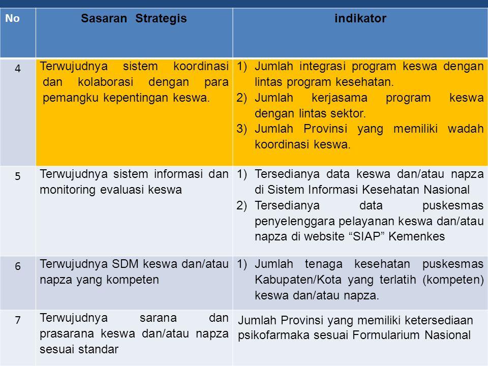 No Sasaran Strategis. indikator. 4. Terwujudnya sistem koordinasi dan kolaborasi dengan para pemangku kepentingan keswa.