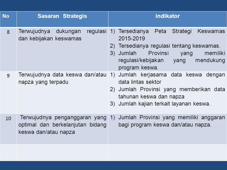 No Sasaran Strategis. indikator. 8. Terwujudnya dukungan regulasi dan kebijakan keswamas. Tersedianya Peta Strategi Keswamas 2015-2019.