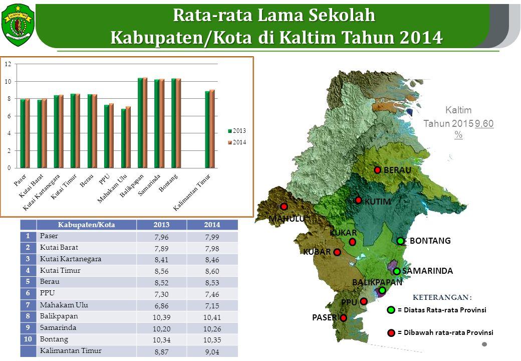 Rata-rata Lama Sekolah Kabupaten/Kota di Kaltim Tahun 2014
