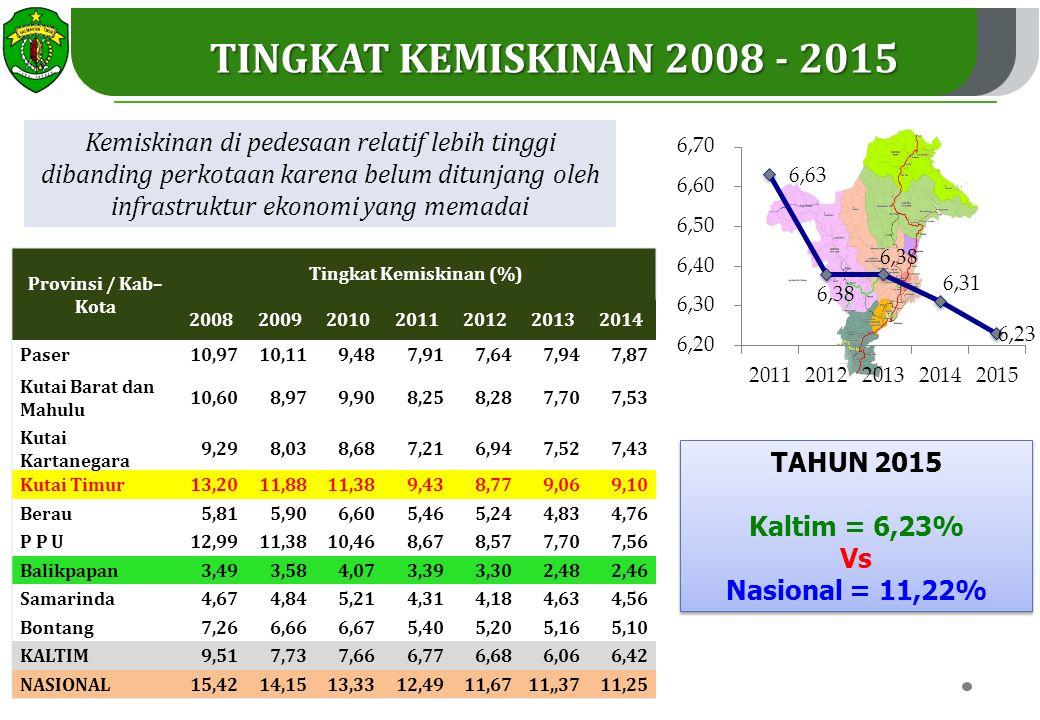 Tingkat Kemiskinan (%)