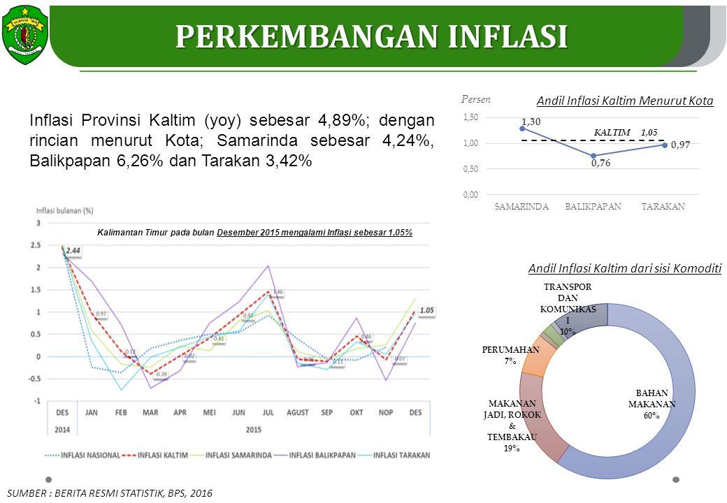 PERKEMBANGAN INFLASI KALTIM 1,05. Andil Inflasi Kaltim Menurut Kota.