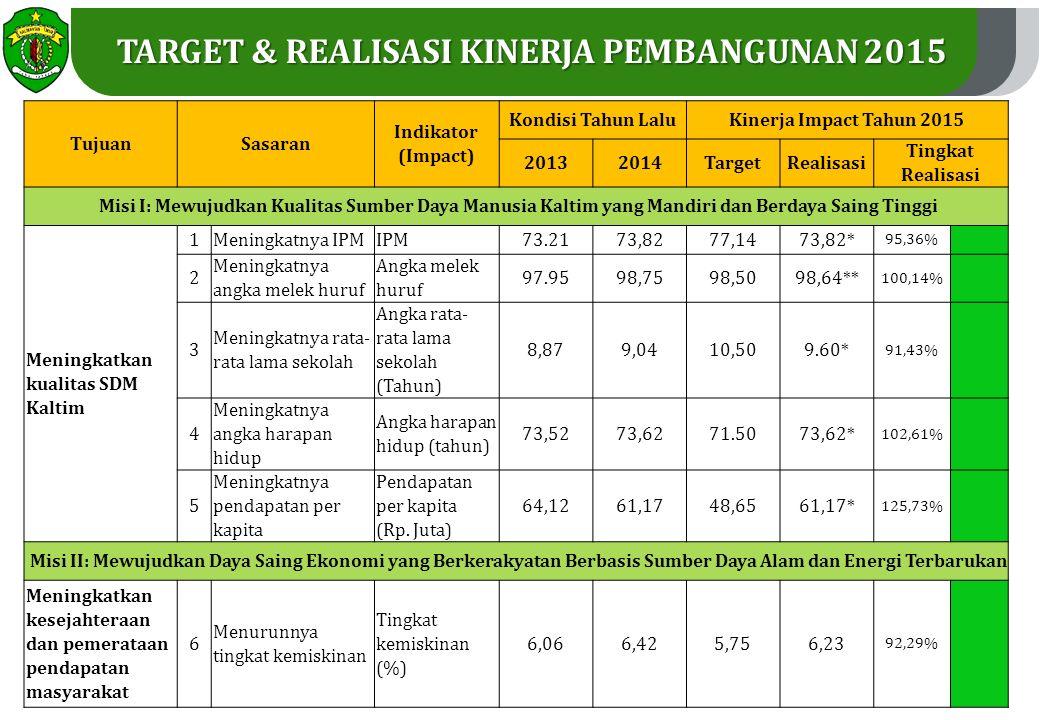 TARGET & REALISASI KINERJA PEMBANGUNAN 2015