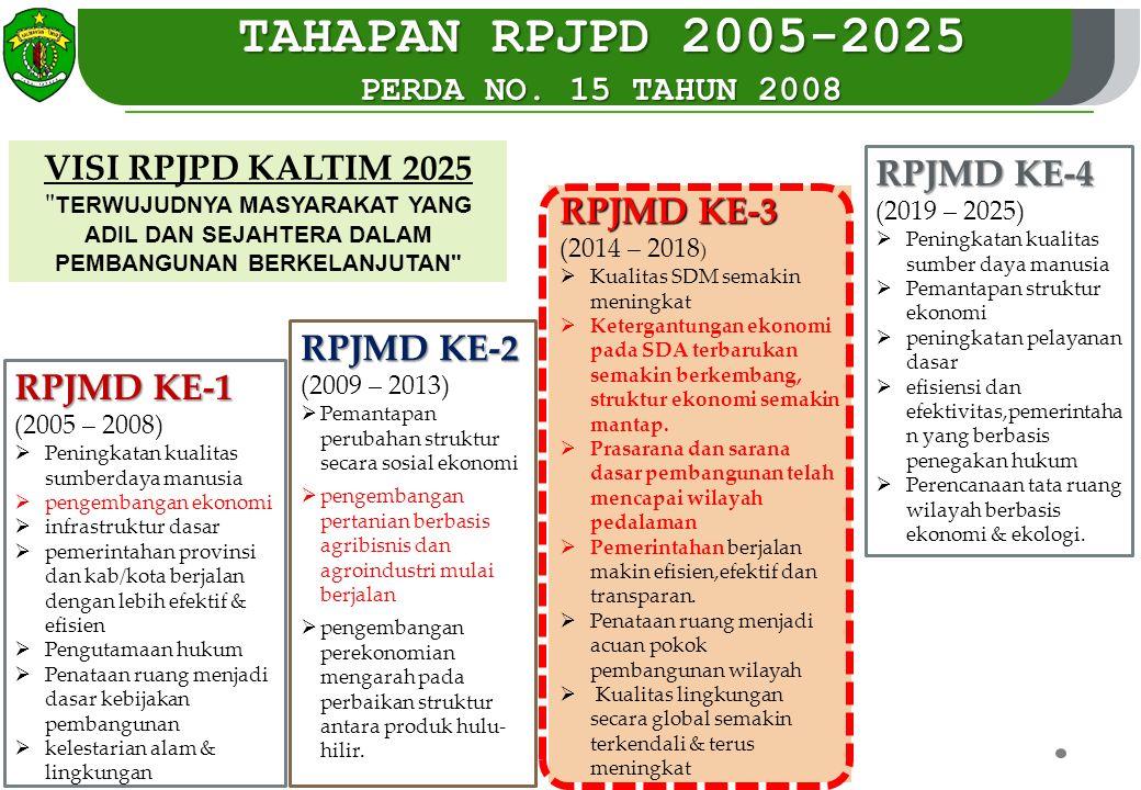 TAHAPAN RPJPD 2005-2025 RPJMD KE-4 RPJMD KE-3 RPJMD KE-2 RPJMD KE-1