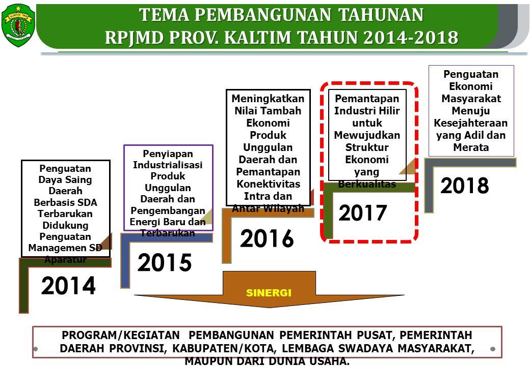 2016 2015 2014 2018 2017 TEMA PEMBANGUNAN TAHUNAN