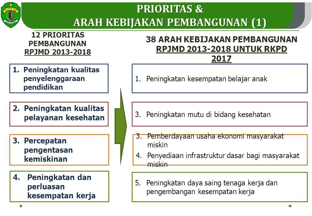 PRIORITAS & ARAH KEBIJAKAN PEMBANGUNAN (1)