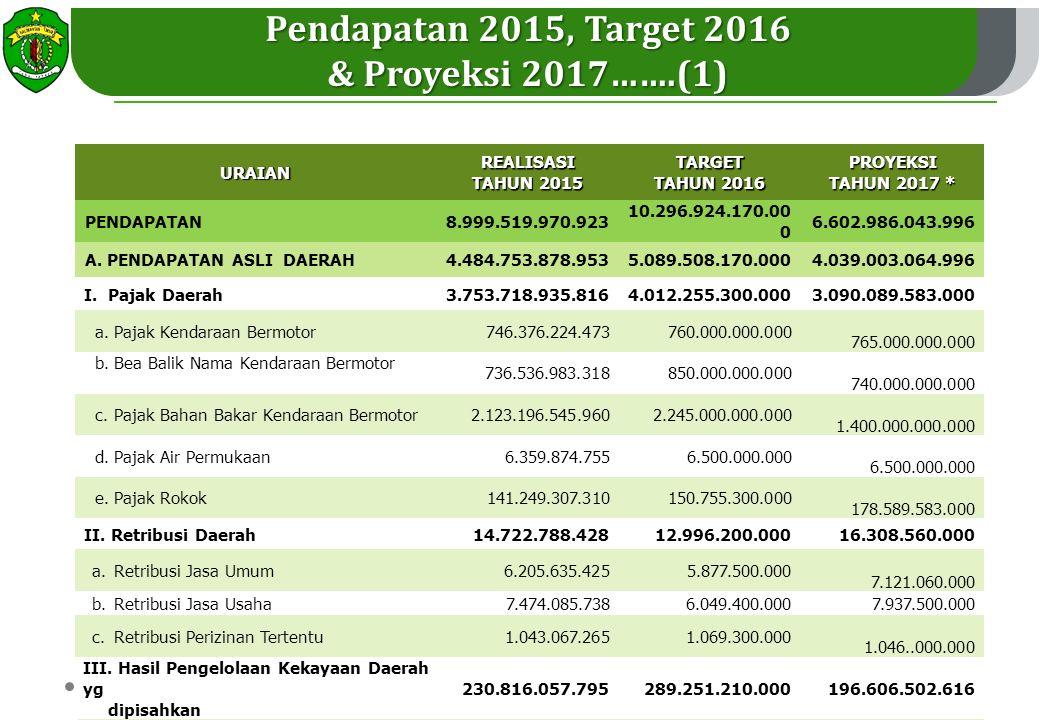 Pendapatan 2015, Target 2016 & Proyeksi 2017…….(1)