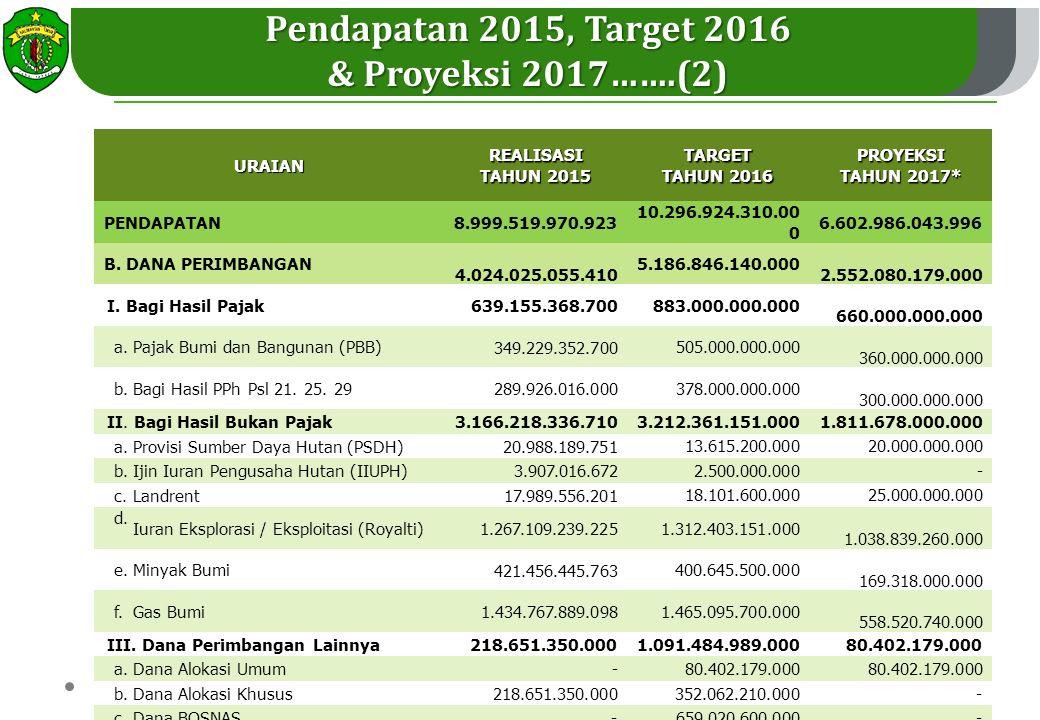 Pendapatan 2015, Target 2016 & Proyeksi 2017…….(2)