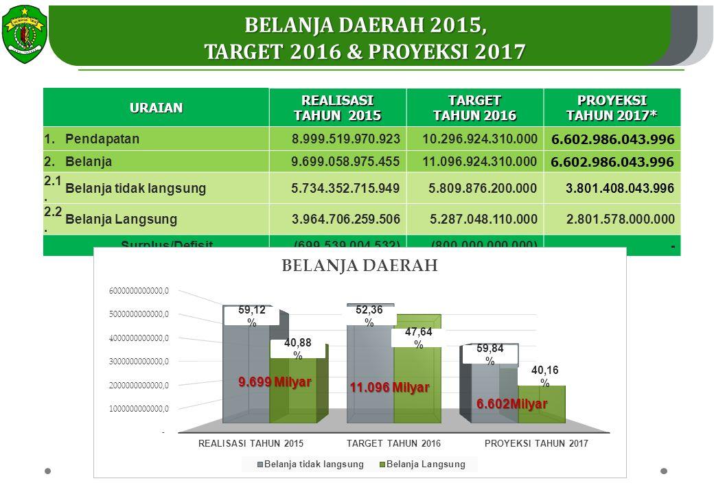 Belanja Daerah 2015, target 2016 & Proyeksi 2017