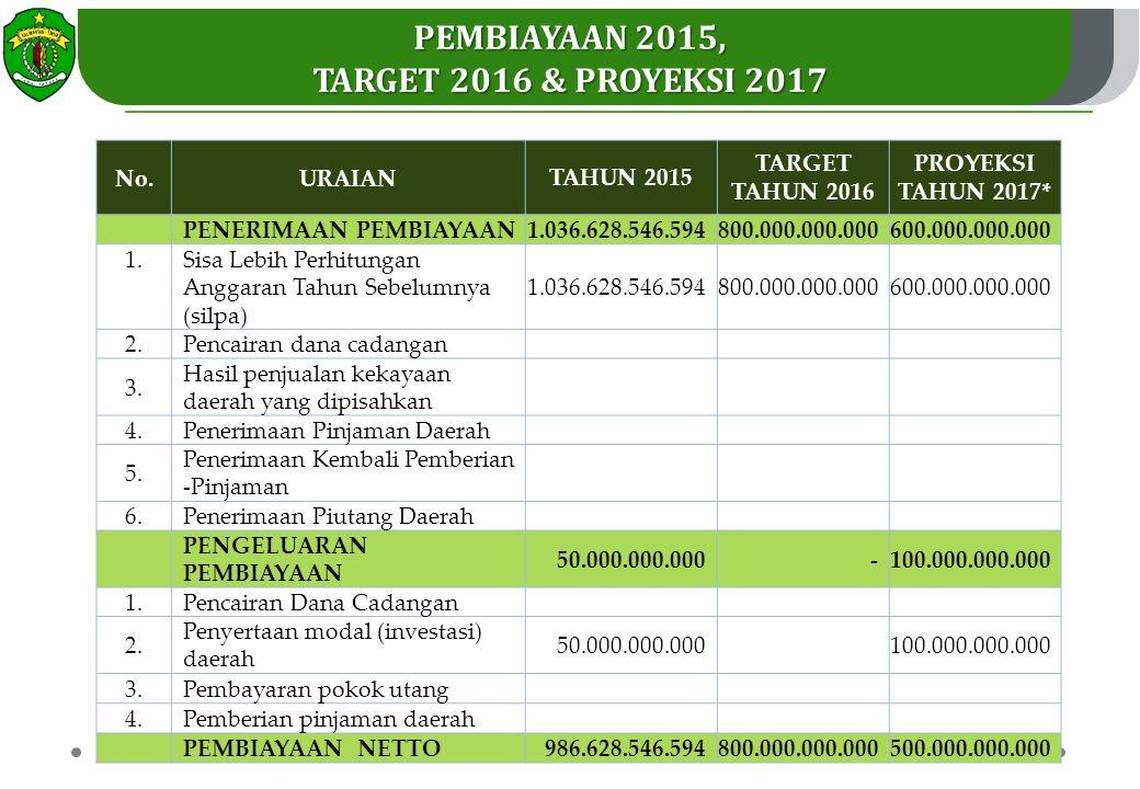Pembiayaan 2015, target 2016 & proyeksi 2017
