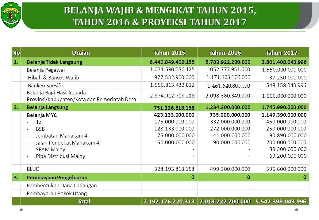 Belanja Wajib & Mengikat tahun 2015,