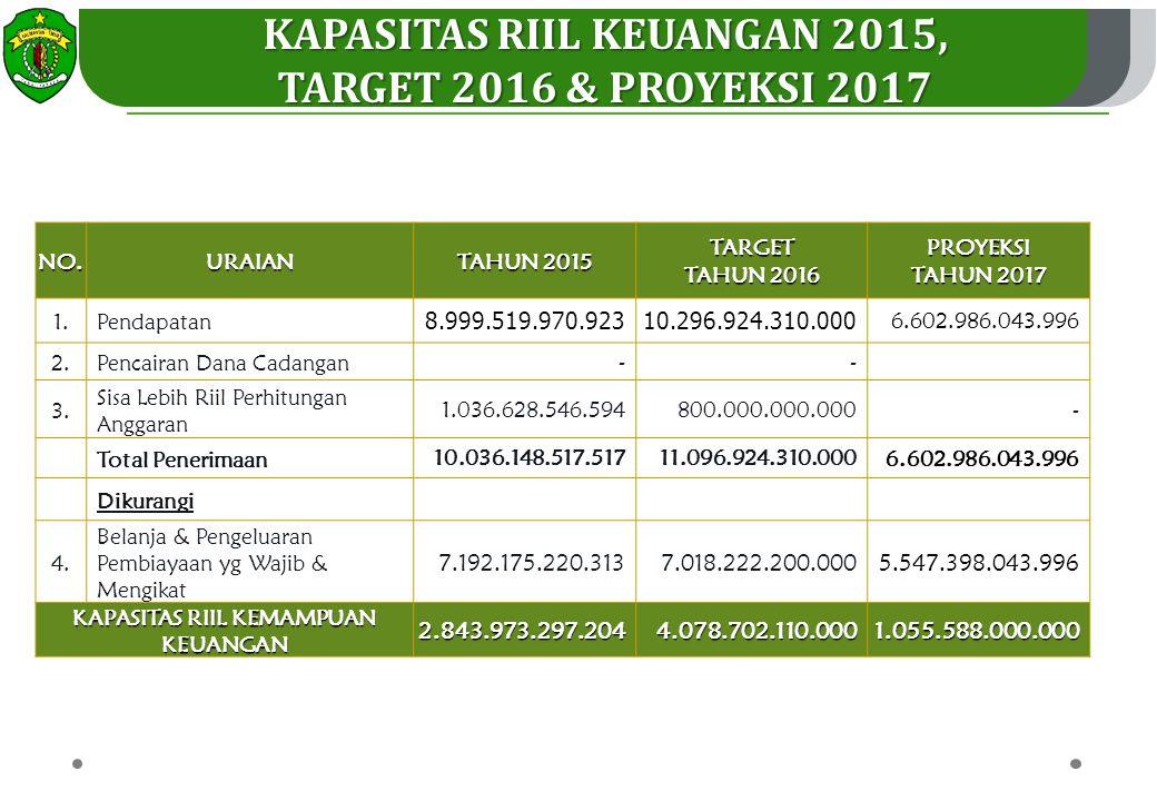 Kapasitas Riil Keuangan 2015, KAPASITAS RIIL KEMAMPUAN KEUANGAN