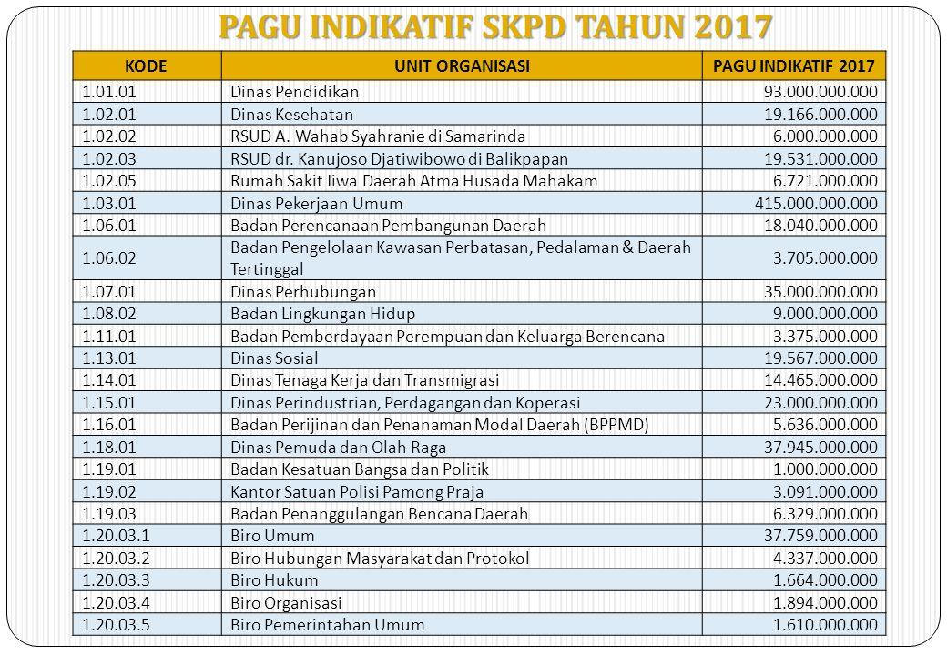 PAGU INDIKATIF SKPD TAHUN 2017