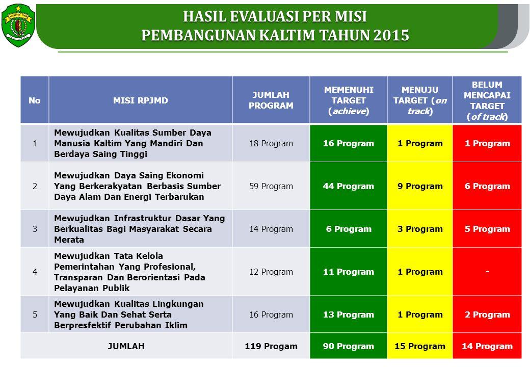 HASIL EVALUASI PER MISI PEMBANGUNAN KALTIM TAHUN 2015