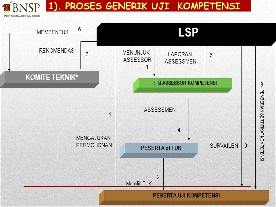LSP 1). PROSES GENERIK UJI KOMPETENSI KOMITE TEKNIK* MEMBENTUK 6