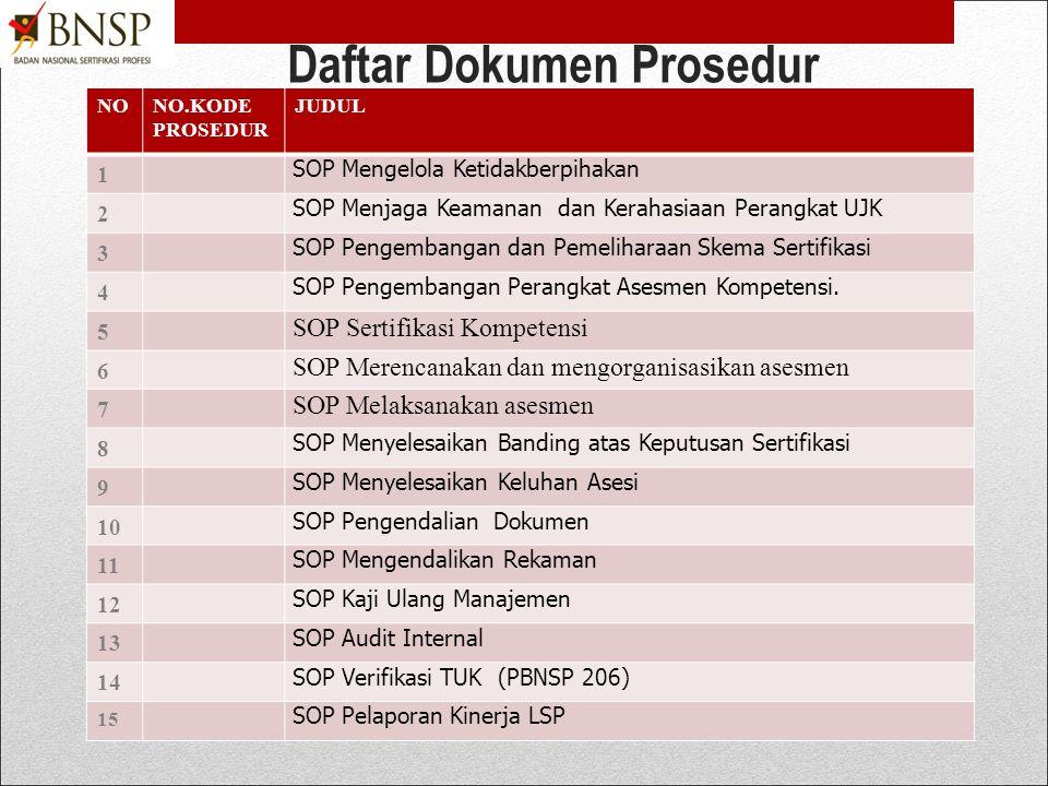 Daftar Dokumen Prosedur