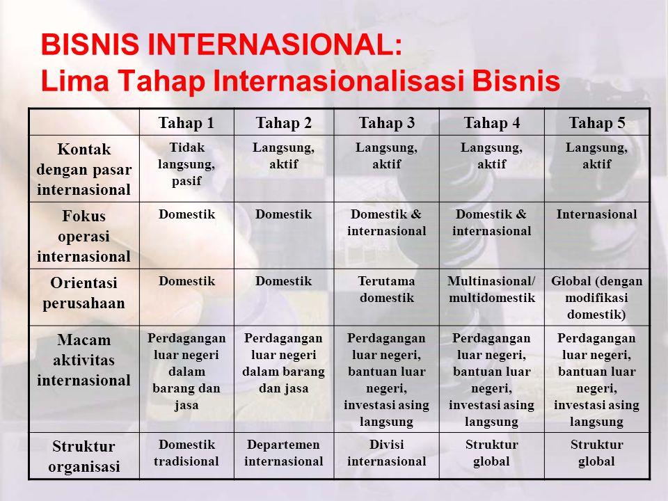 BISNIS INTERNASIONAL: Lima Tahap Internasionalisasi Bisnis