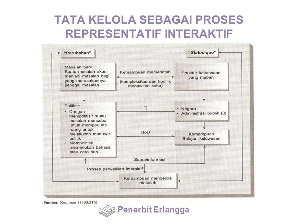 TATA KELOLA SEBAGAI PROSES REPRESENTATIF INTERAKTIF