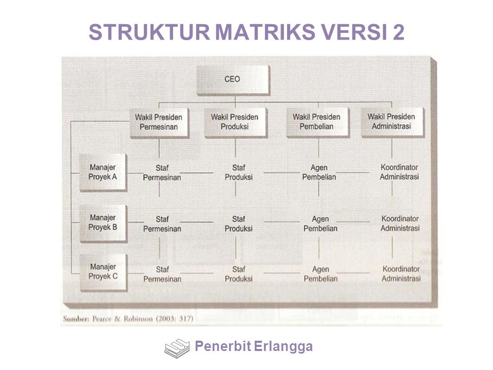 STRUKTUR MATRIKS VERSI 2