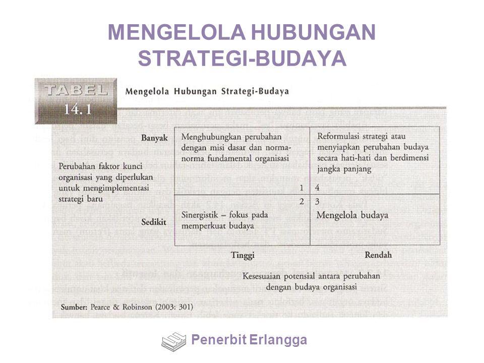 MENGELOLA HUBUNGAN STRATEGI-BUDAYA