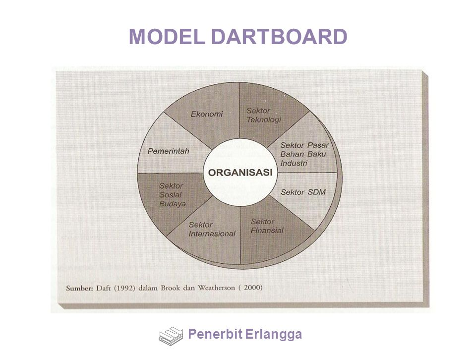 MODEL DARTBOARD Penerbit Erlangga