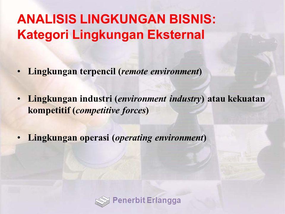 ANALISIS LINGKUNGAN BISNIS: Kategori Lingkungan Eksternal