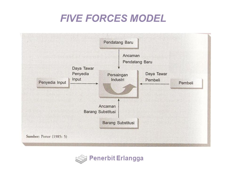 FIVE FORCES MODEL Penerbit Erlangga
