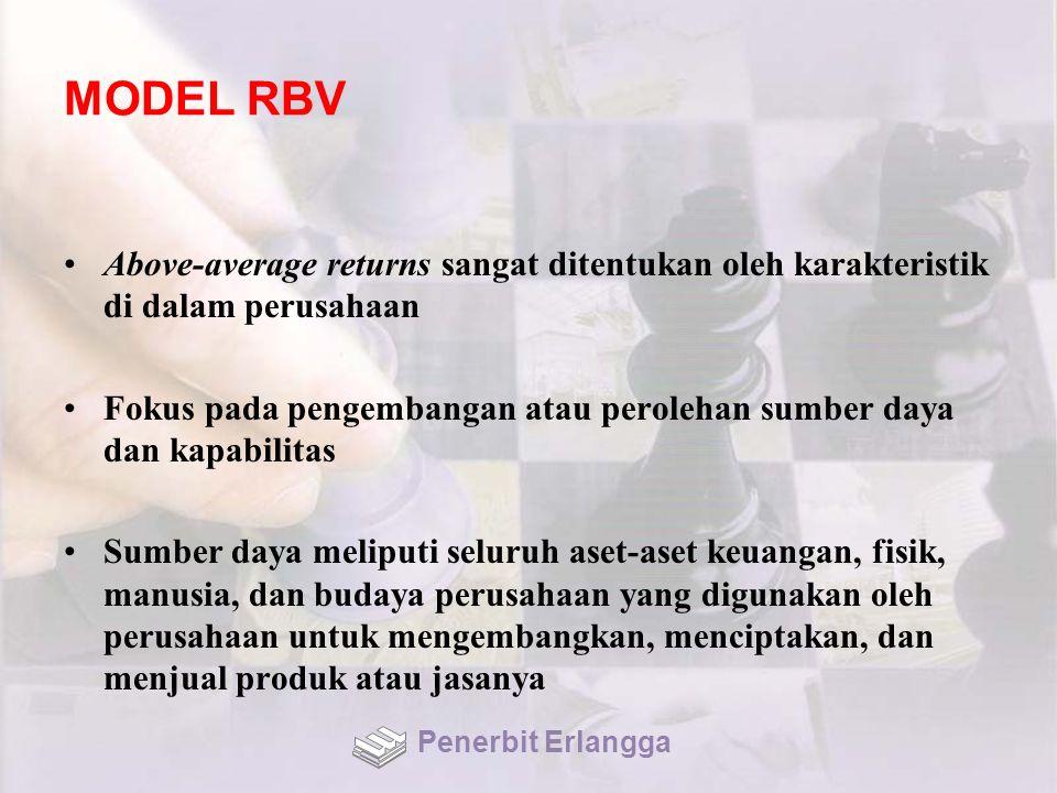 MODEL RBV Above-average returns sangat ditentukan oleh karakteristik di dalam perusahaan.