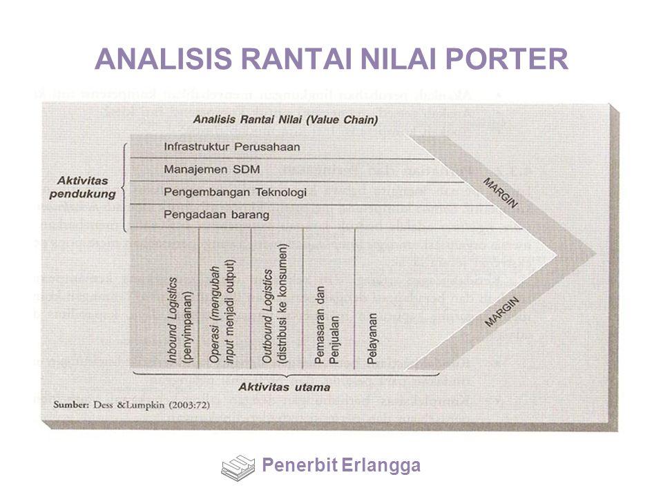 ANALISIS RANTAI NILAI PORTER