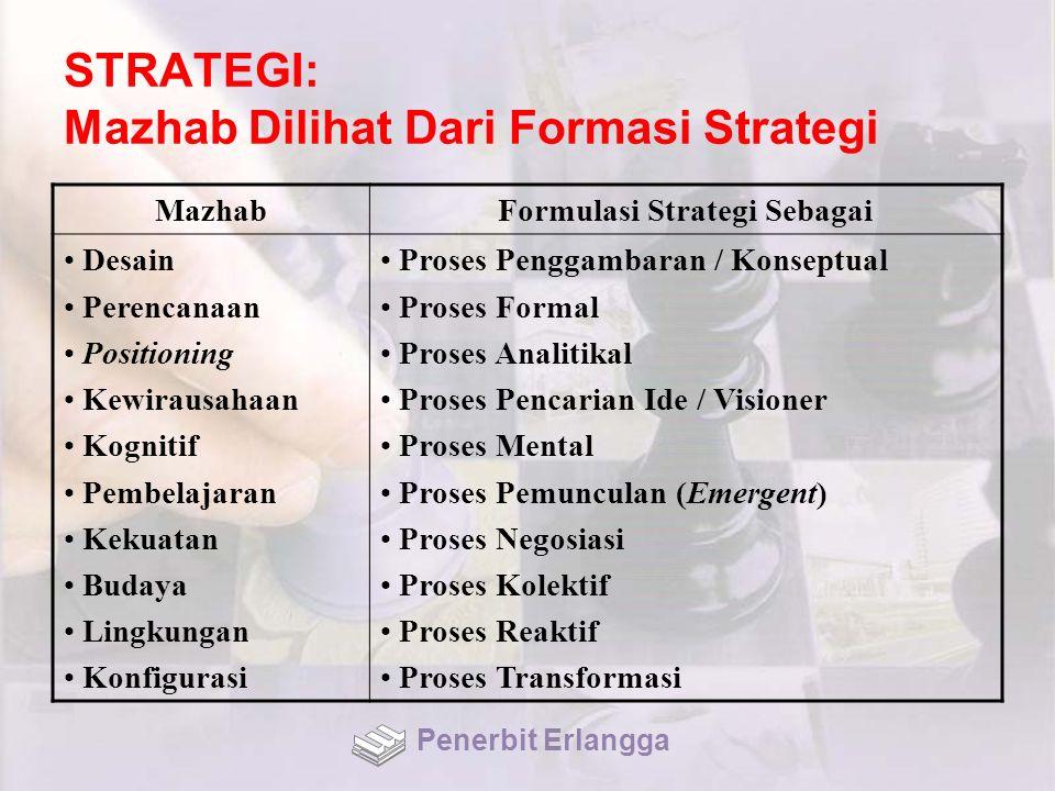 STRATEGI: Mazhab Dilihat Dari Formasi Strategi