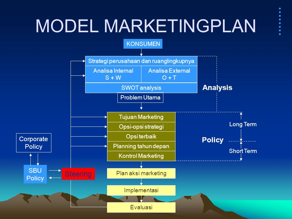 MODEL MARKETINGPLAN Analysis Policy Steering Corporate Policy SBU